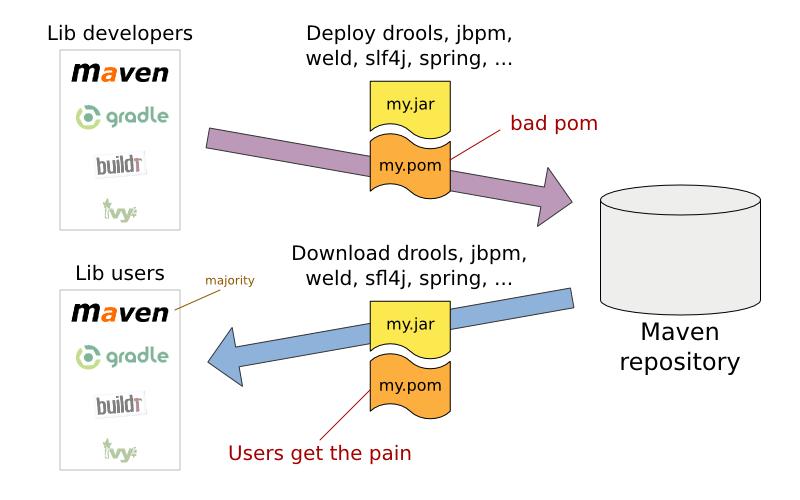 Openjdk download source maven